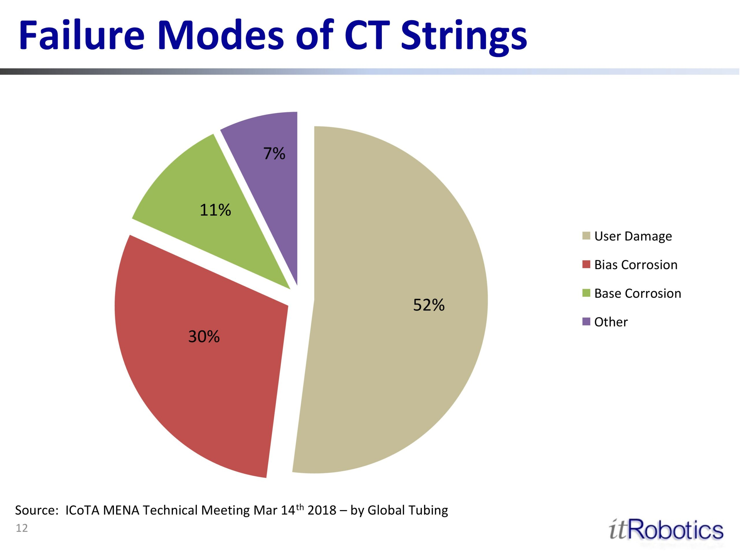 Failure Modes of CT Strings