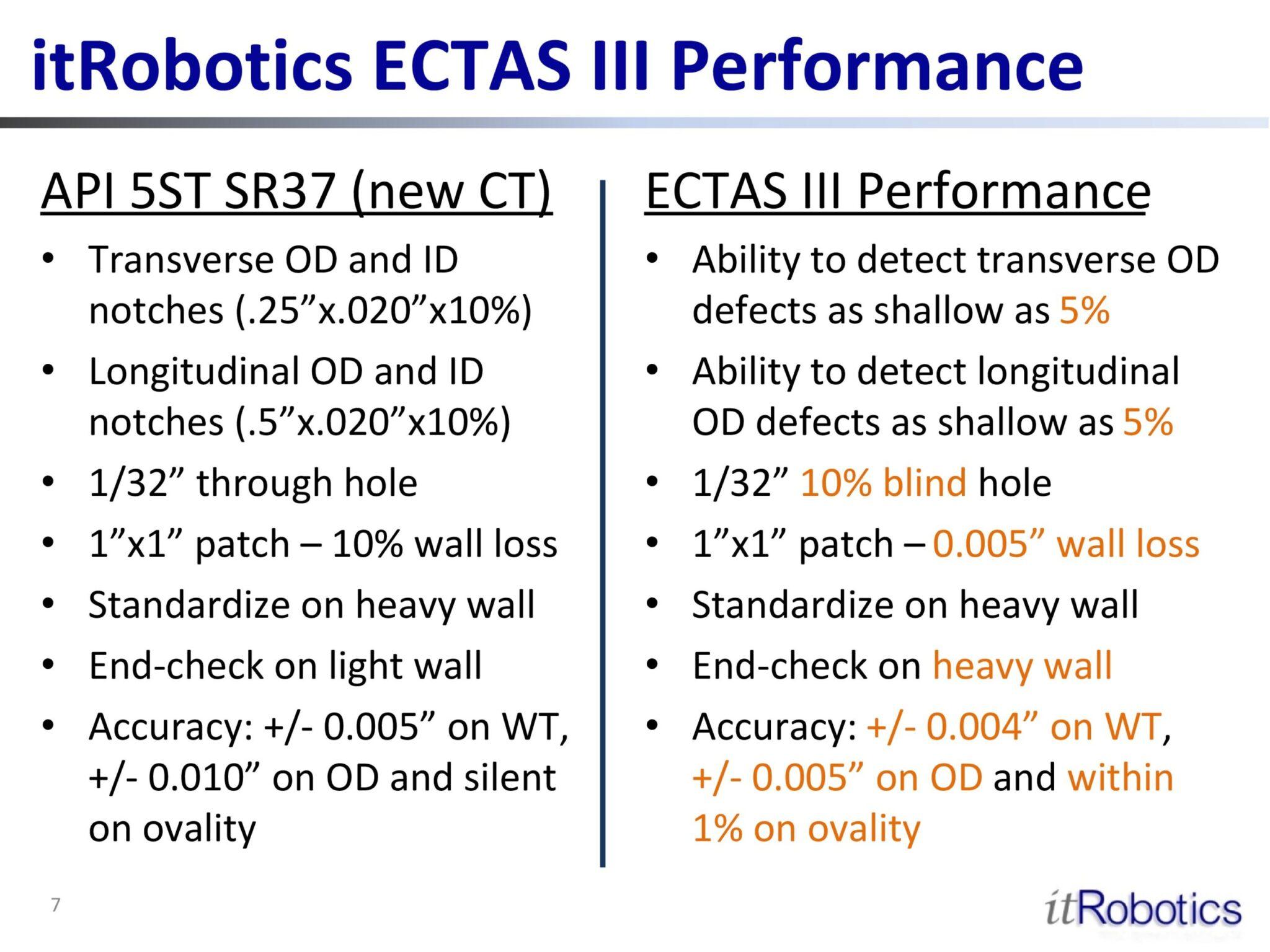 itRobotics ECTAS III Performance